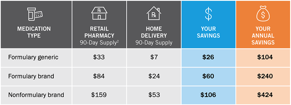 Pharmacy Home Delivery Tricare Pharmacy Program
